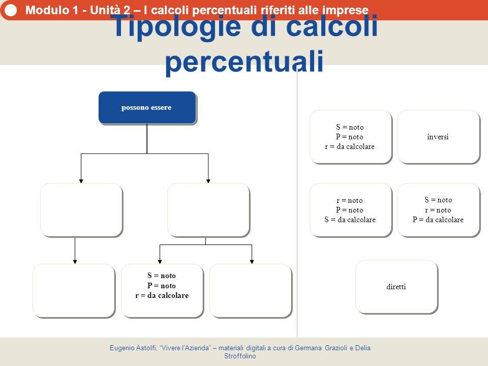 Tipologie di calcoli percentuali