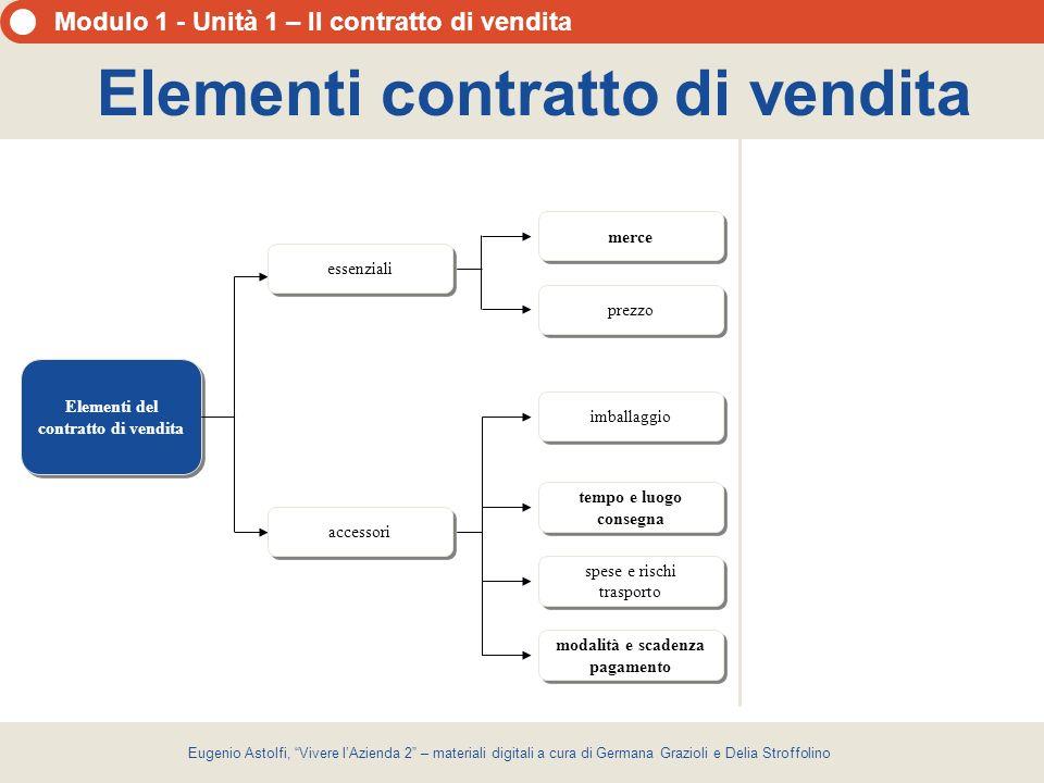 Elementi contratto di vendita