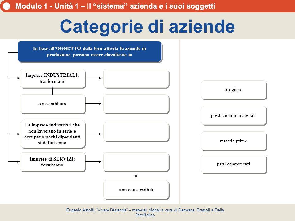 Categorie di aziende In base all'OGGETTO della loro attività le aziende di produzione possono essere classificate in.