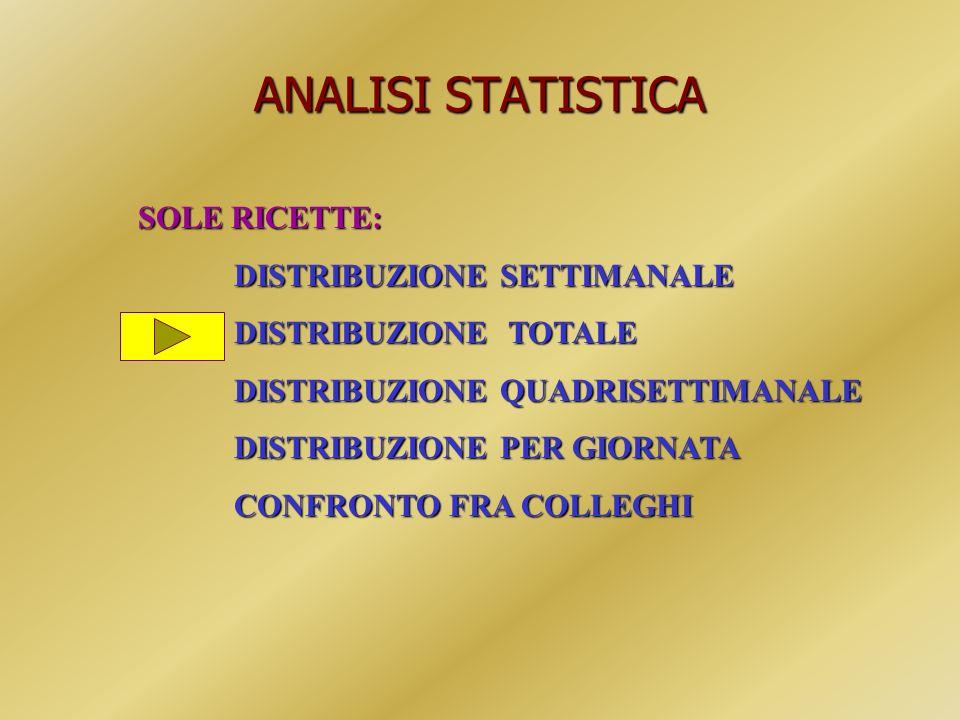 ANALISI STATISTICA SOLE RICETTE: DISTRIBUZIONE SETTIMANALE