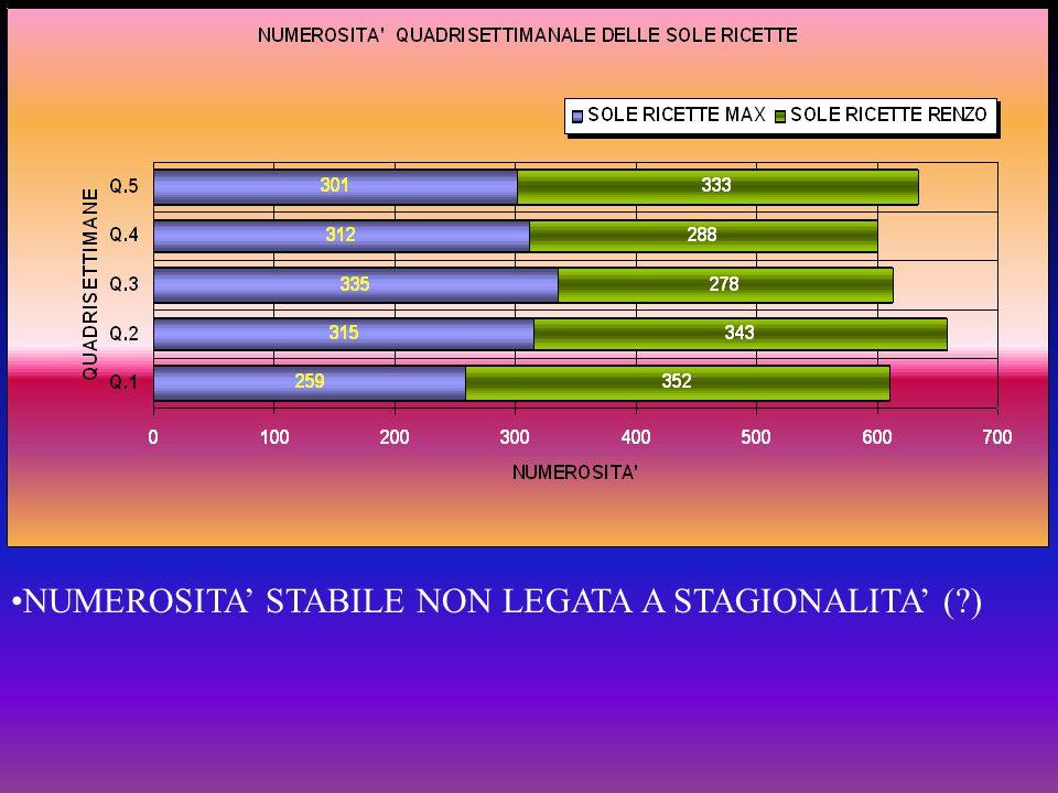 NUMEROSITA' STABILE NON LEGATA A STAGIONALITA' ( )