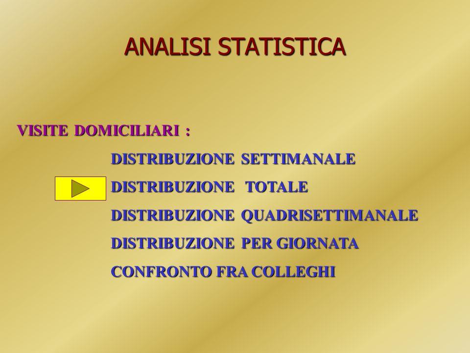 ANALISI STATISTICA VISITE DOMICILIARI : DISTRIBUZIONE SETTIMANALE