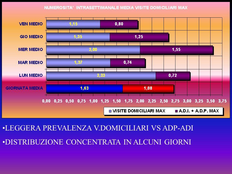 LEGGERA PREVALENZA V.DOMICILIARI VS ADP-ADI