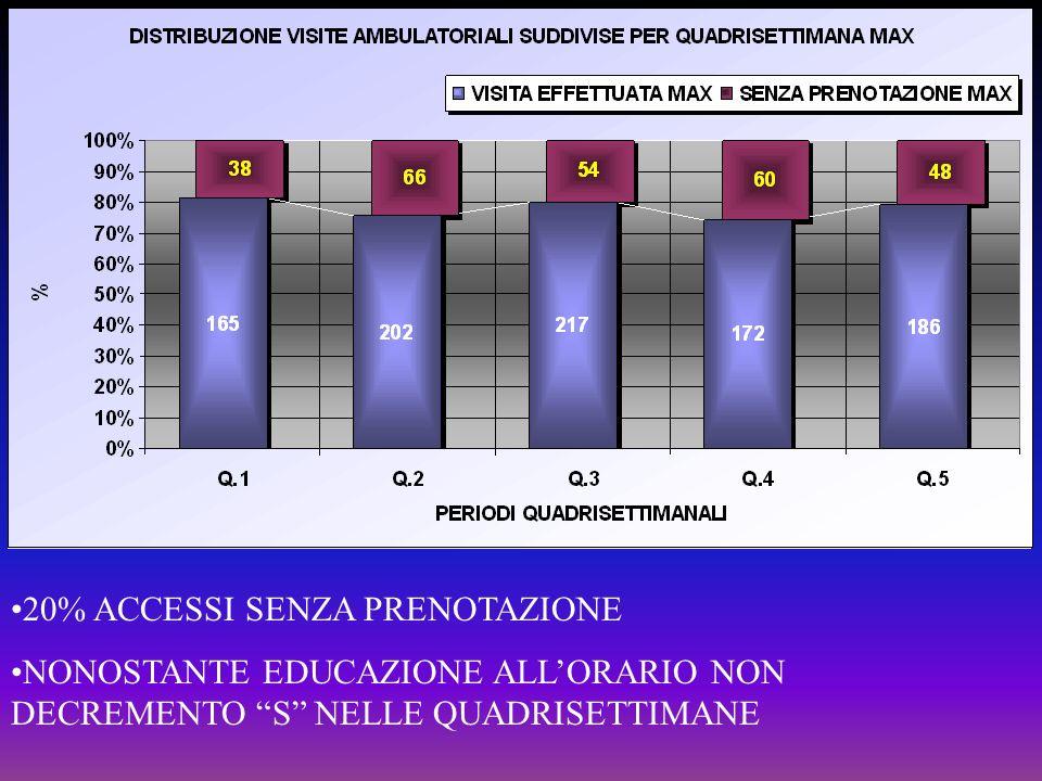 20% ACCESSI SENZA PRENOTAZIONE