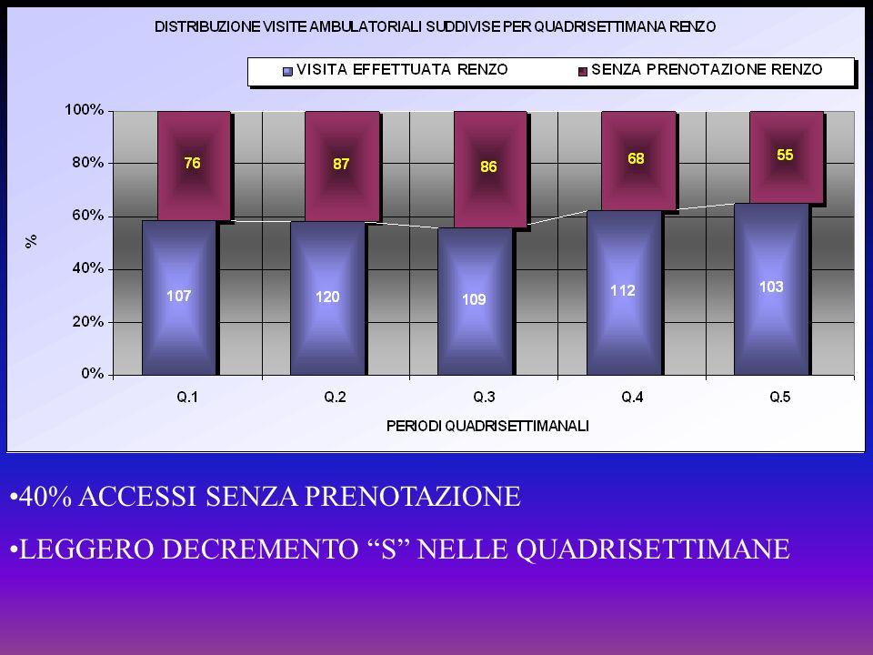 40% ACCESSI SENZA PRENOTAZIONE