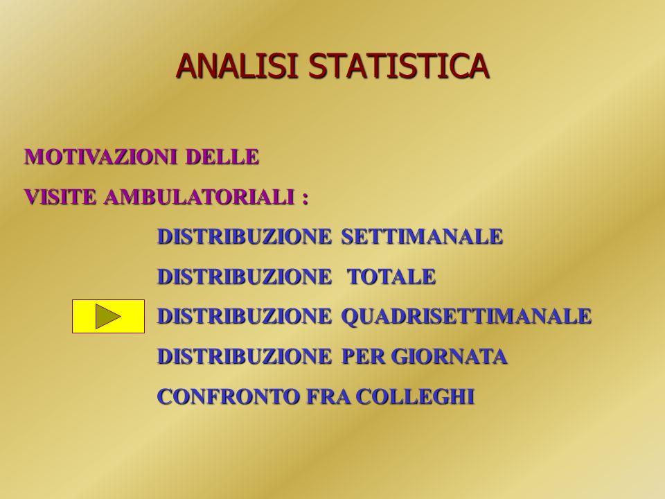 ANALISI STATISTICA MOTIVAZIONI DELLE VISITE AMBULATORIALI :