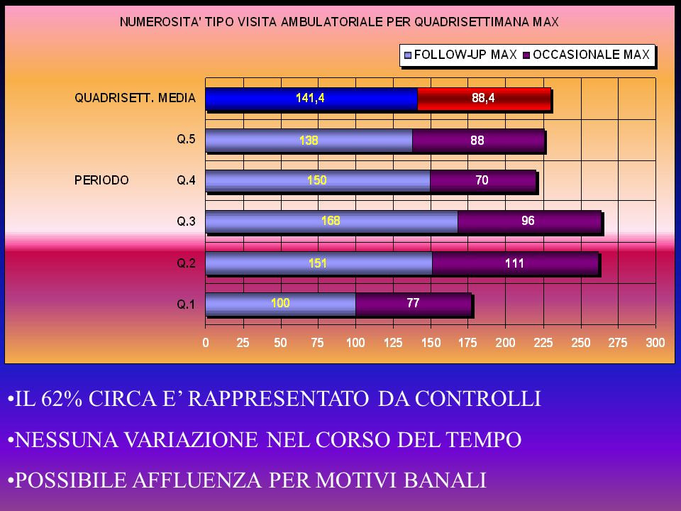 IL 62% CIRCA E' RAPPRESENTATO DA CONTROLLI