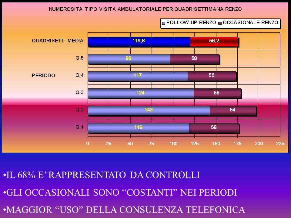 IL 68% E' RAPPRESENTATO DA CONTROLLI