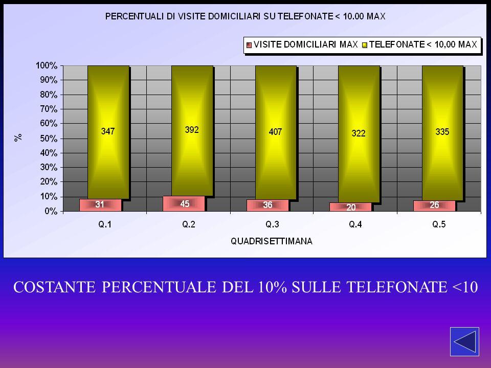 COSTANTE PERCENTUALE DEL 10% SULLE TELEFONATE <10