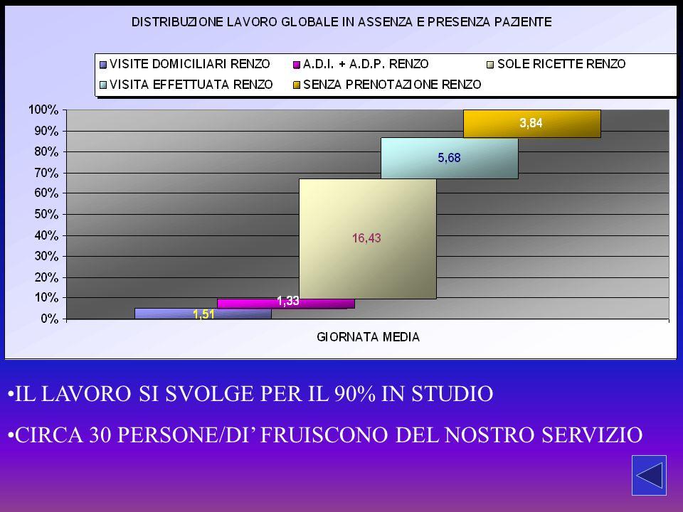 IL LAVORO SI SVOLGE PER IL 90% IN STUDIO