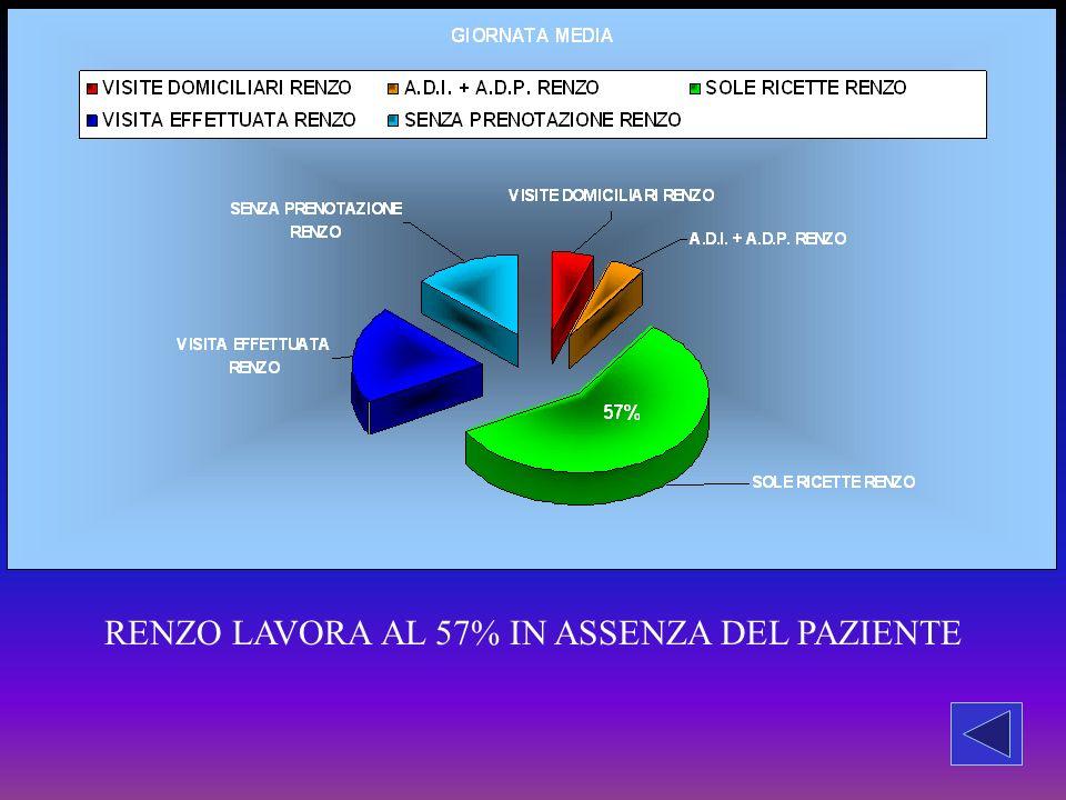 RENZO LAVORA AL 57% IN ASSENZA DEL PAZIENTE