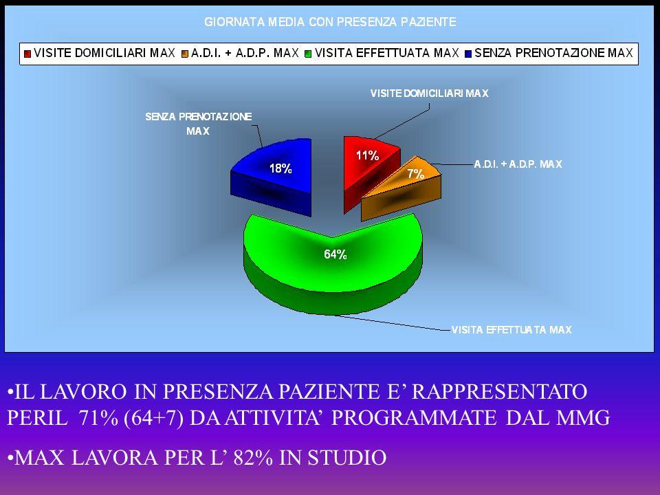 IL LAVORO IN PRESENZA PAZIENTE E' RAPPRESENTATO PERIL 71% (64+7) DA ATTIVITA' PROGRAMMATE DAL MMG