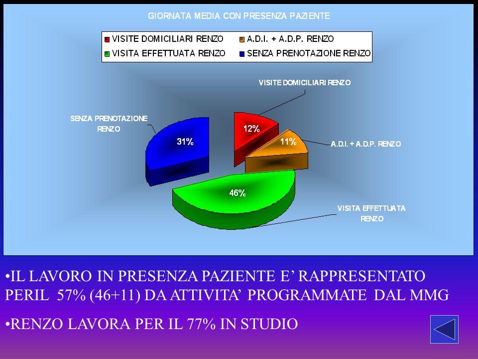 IL LAVORO IN PRESENZA PAZIENTE E' RAPPRESENTATO PERIL 57% (46+11) DA ATTIVITA' PROGRAMMATE DAL MMG