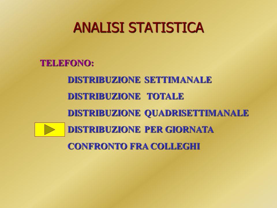 ANALISI STATISTICA TELEFONO: DISTRIBUZIONE SETTIMANALE