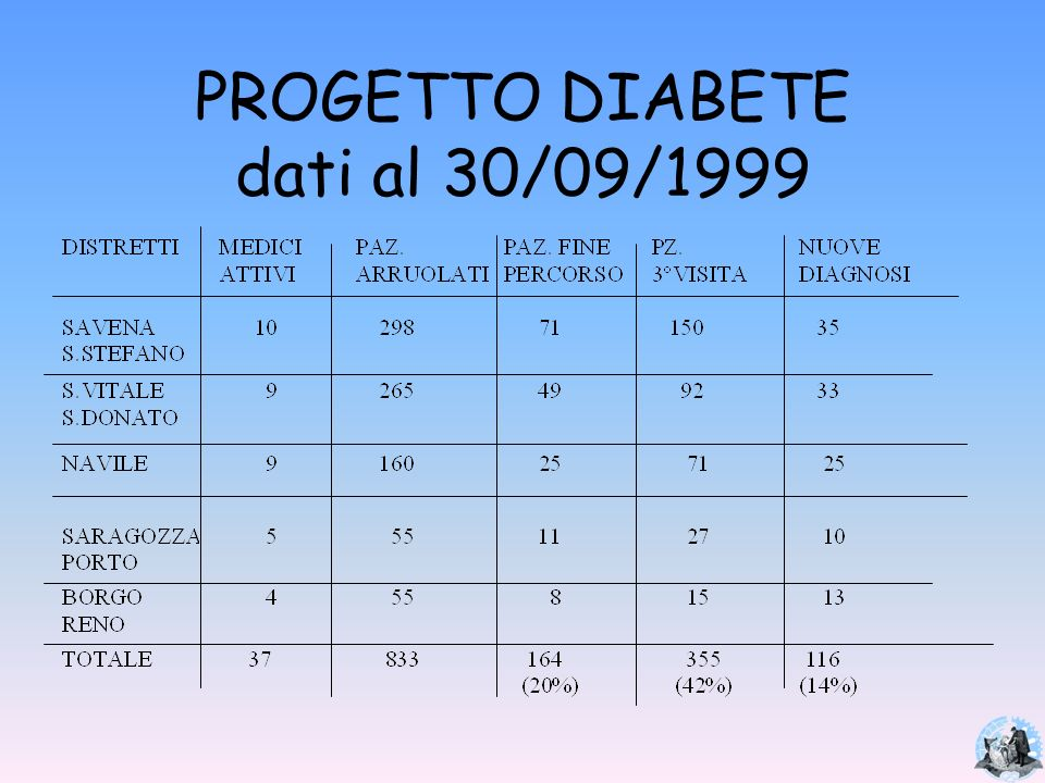 PROGETTO DIABETE dati al 30/09/1999
