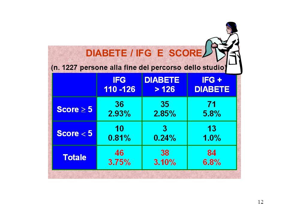 DIABETE / IFG E SCORE (n. 1227 persone alla fine del percorso dello studio)