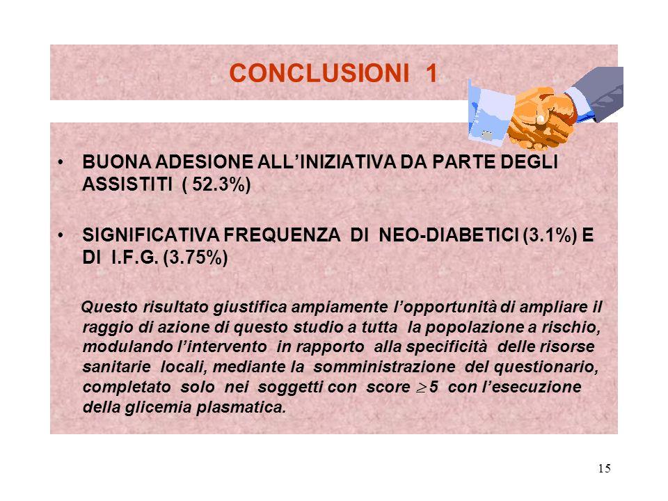 CONCLUSIONI 1 BUONA ADESIONE ALL'INIZIATIVA DA PARTE DEGLI ASSISTITI ( 52.3%)