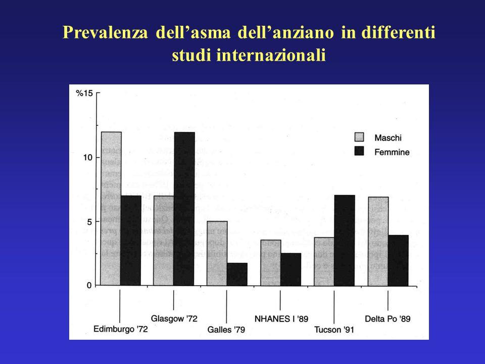 Prevalenza dell'asma dell'anziano in differenti studi internazionali