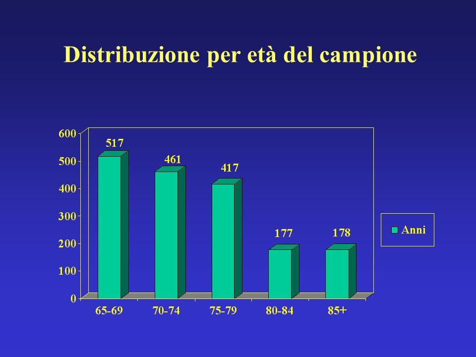 Distribuzione per età del campione