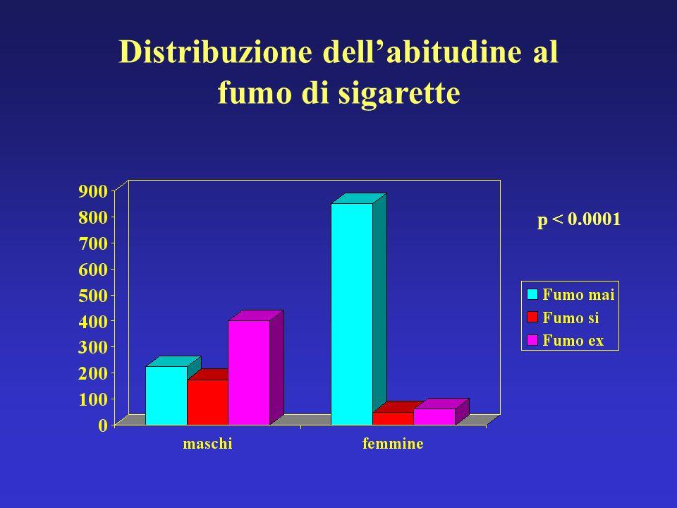 Distribuzione dell'abitudine al fumo di sigarette