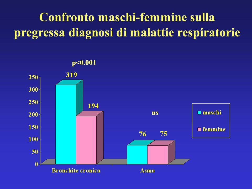 Confronto maschi-femmine sulla pregressa diagnosi di malattie respiratorie
