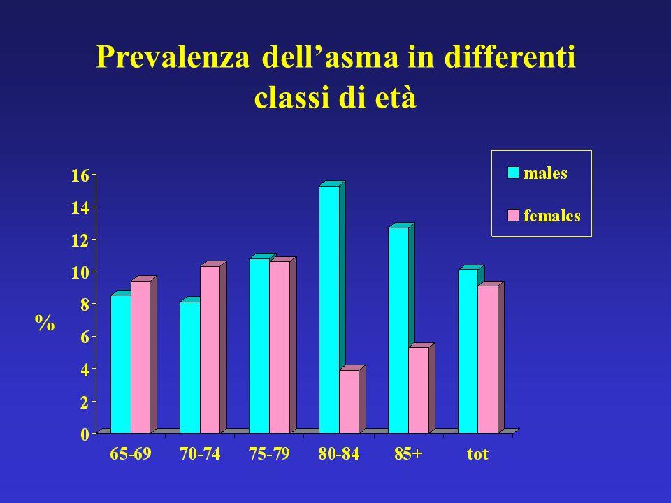 Prevalenza dell'asma in differenti classi di età