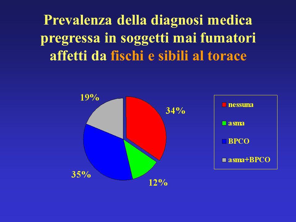 Prevalenza della diagnosi medica pregressa in soggetti mai fumatori affetti da fischi e sibili al torace