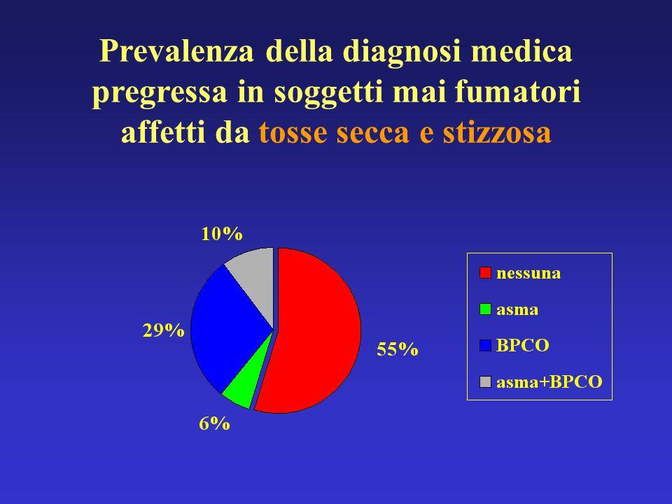 Prevalenza della diagnosi medica pregressa in soggetti mai fumatori affetti da tosse secca e stizzosa