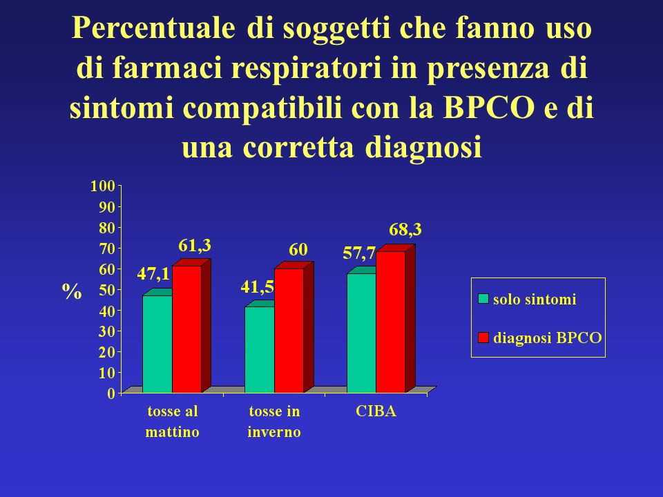 Percentuale di soggetti che fanno uso di farmaci respiratori in presenza di sintomi compatibili con la BPCO e di una corretta diagnosi