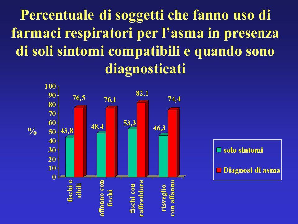 Percentuale di soggetti che fanno uso di farmaci respiratori per l'asma in presenza di soli sintomi compatibili e quando sono diagnosticati