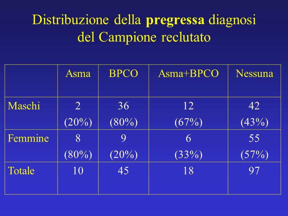 Distribuzione della pregressa diagnosi del Campione reclutato