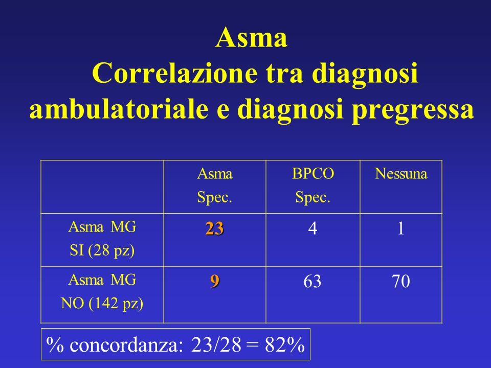 Asma Correlazione tra diagnosi ambulatoriale e diagnosi pregressa