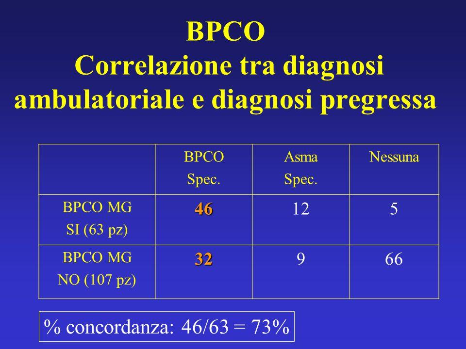 BPCO Correlazione tra diagnosi ambulatoriale e diagnosi pregressa