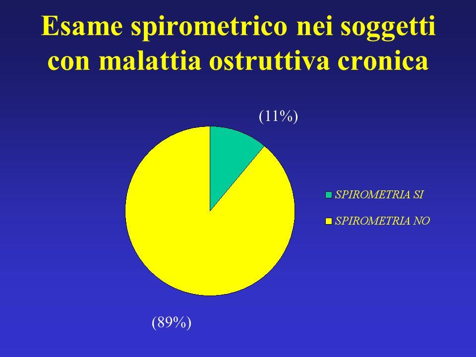 Esame spirometrico nei soggetti con malattia ostruttiva cronica