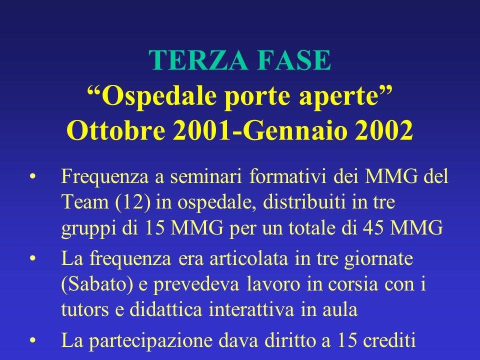 TERZA FASE Ospedale porte aperte Ottobre 2001-Gennaio 2002