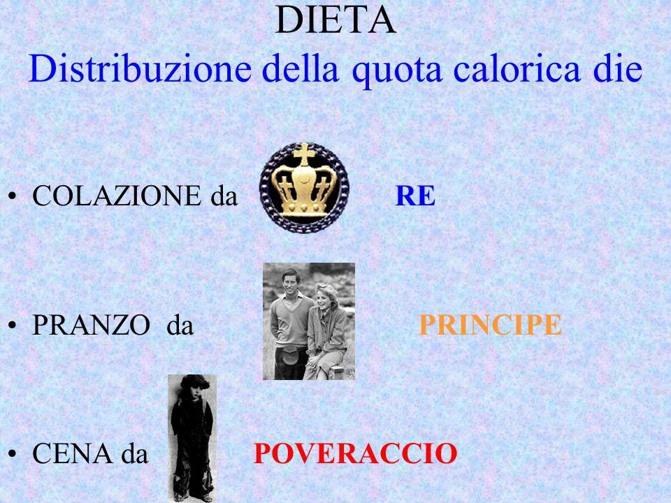 DIETA Distribuzione della quota calorica die
