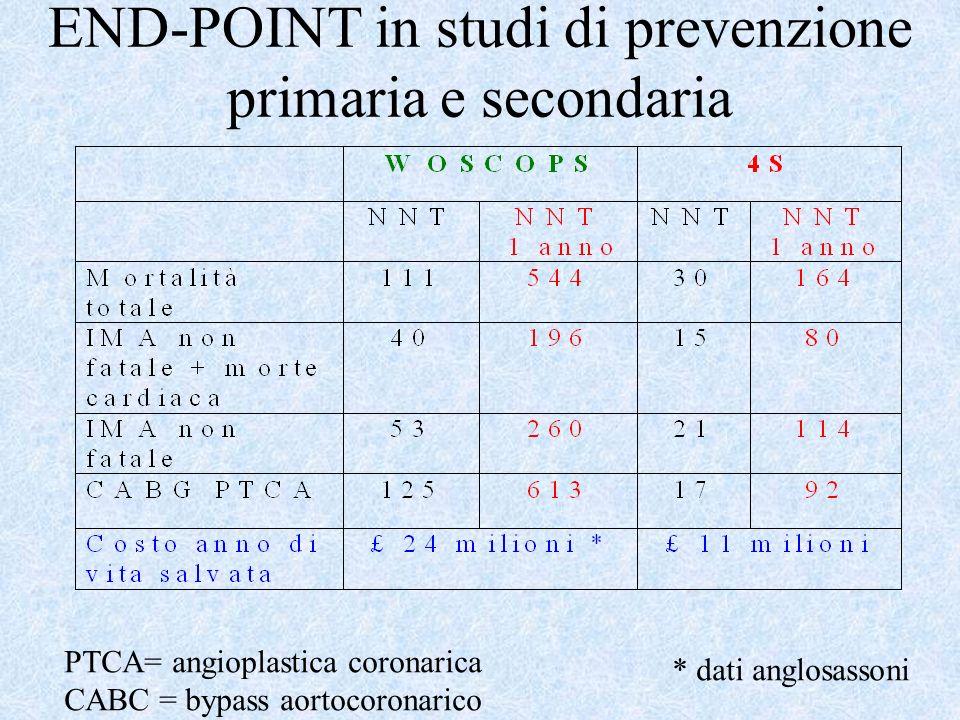 END-POINT in studi di prevenzione primaria e secondaria