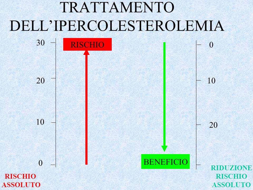 TRATTAMENTO DELL'IPERCOLESTEROLEMIA
