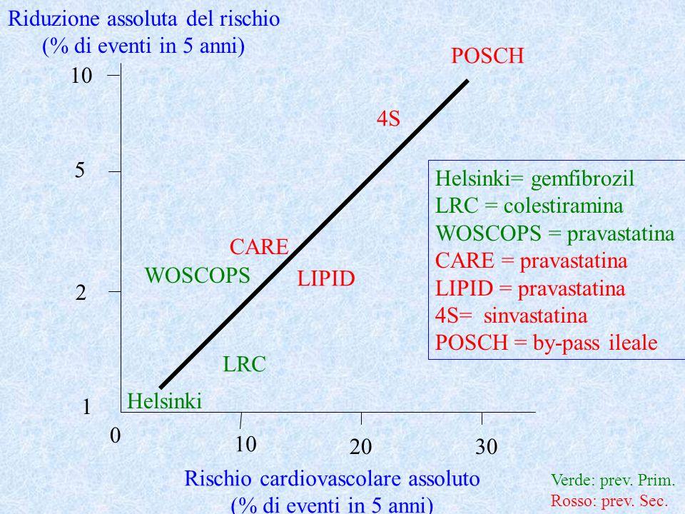 Riduzione assoluta del rischio (% di eventi in 5 anni) POSCH 10