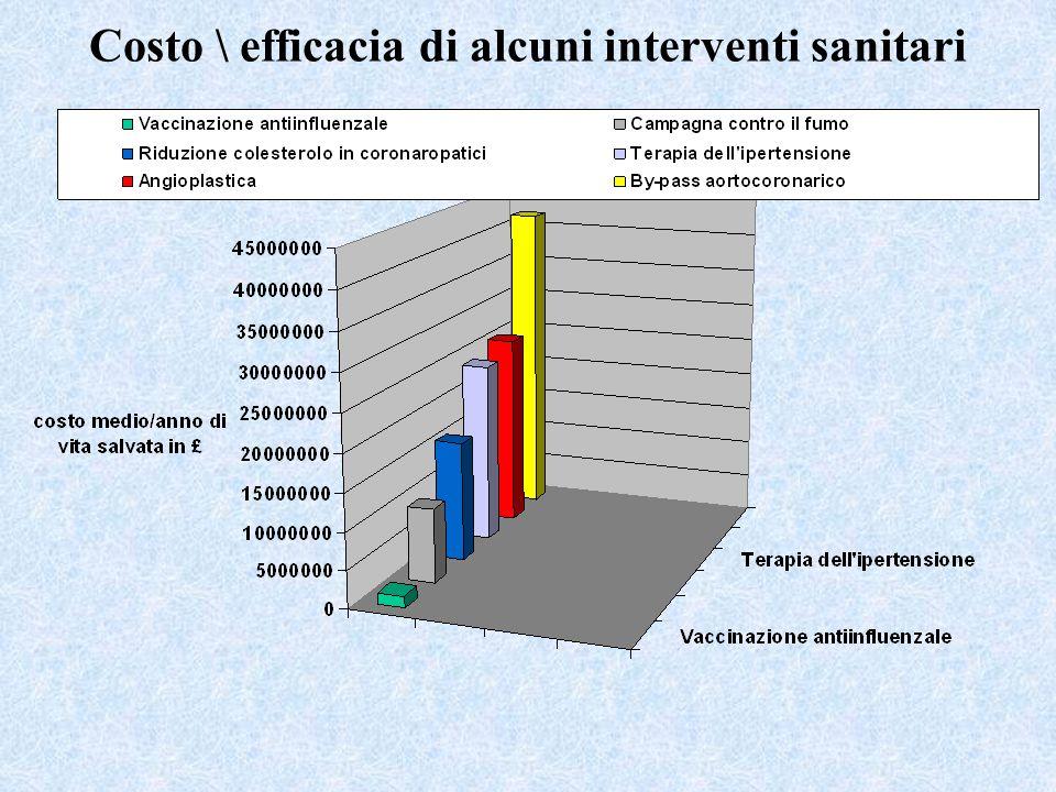 Costo \ efficacia di alcuni interventi sanitari