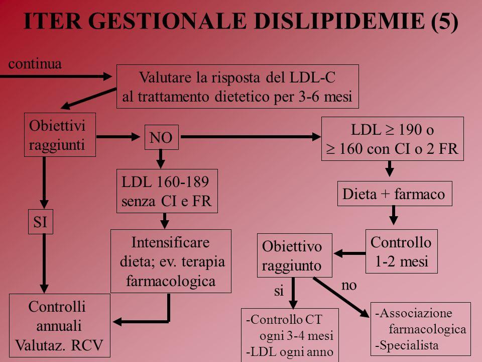 ITER GESTIONALE DISLIPIDEMIE (5)