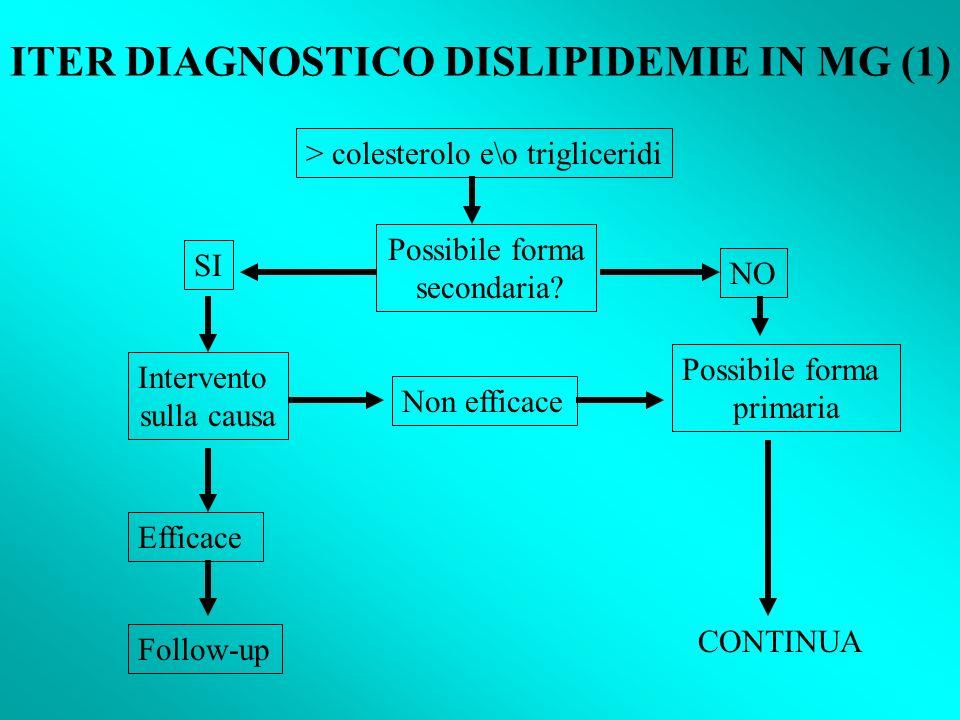 ITER DIAGNOSTICO DISLIPIDEMIE IN MG (1)