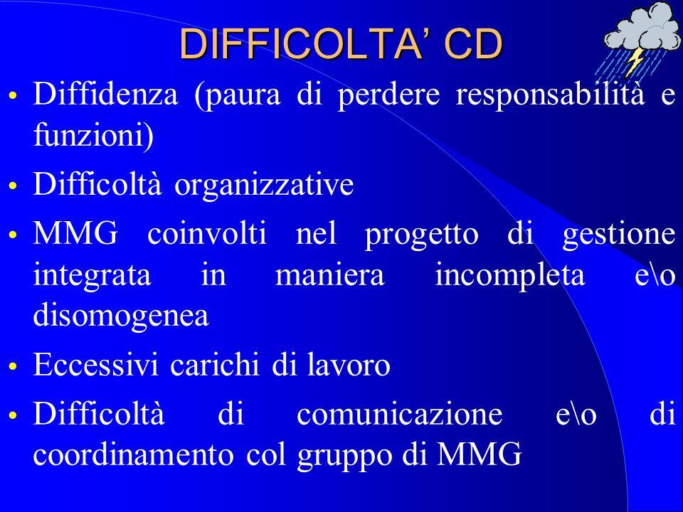 DIFFICOLTA' CD Diffidenza (paura di perdere responsabilità e funzioni)