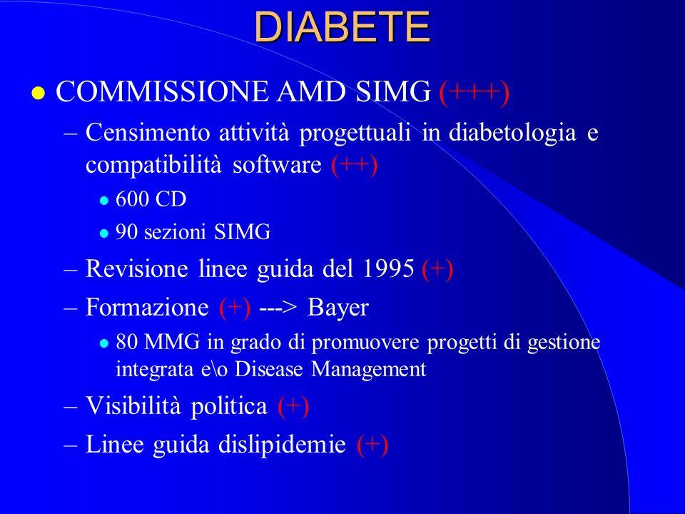 DIABETE COMMISSIONE AMD SIMG (+++)
