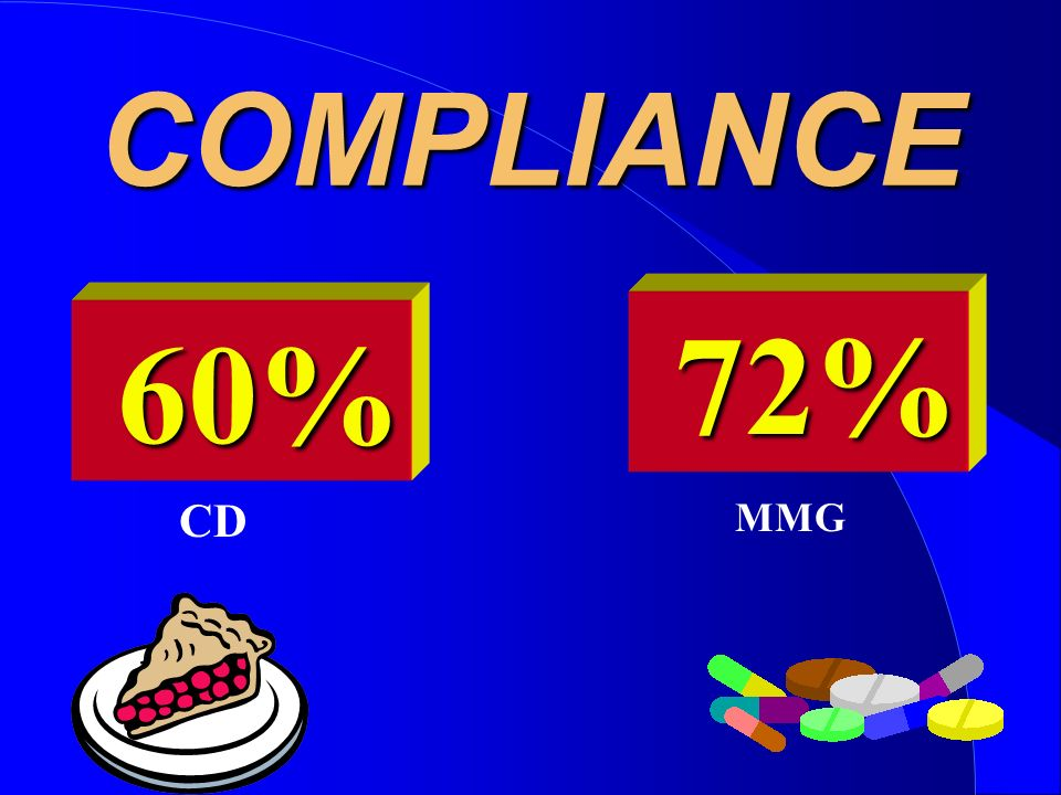 COMPLIANCE 72% 60% CD MMG