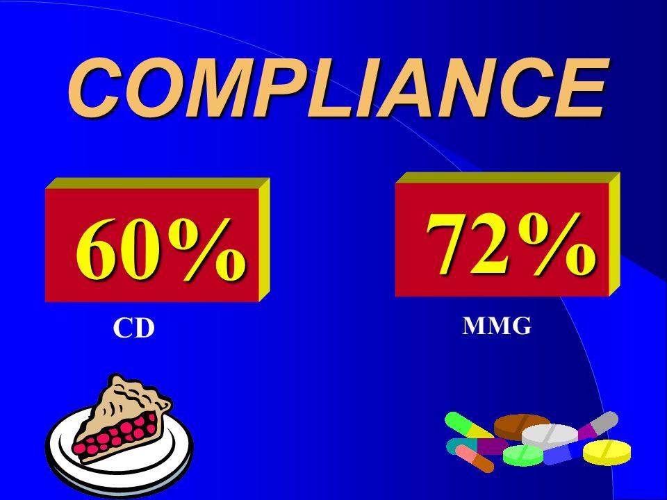 COMPLIANCE 72% 60% CD MMG