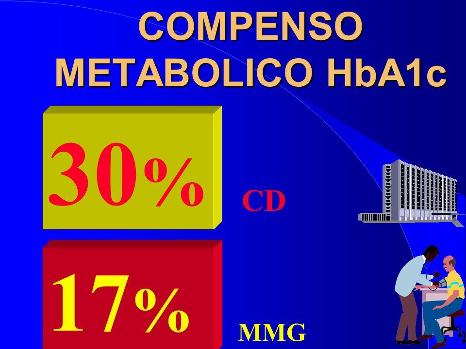 COMPENSO METABOLICO HbA1c