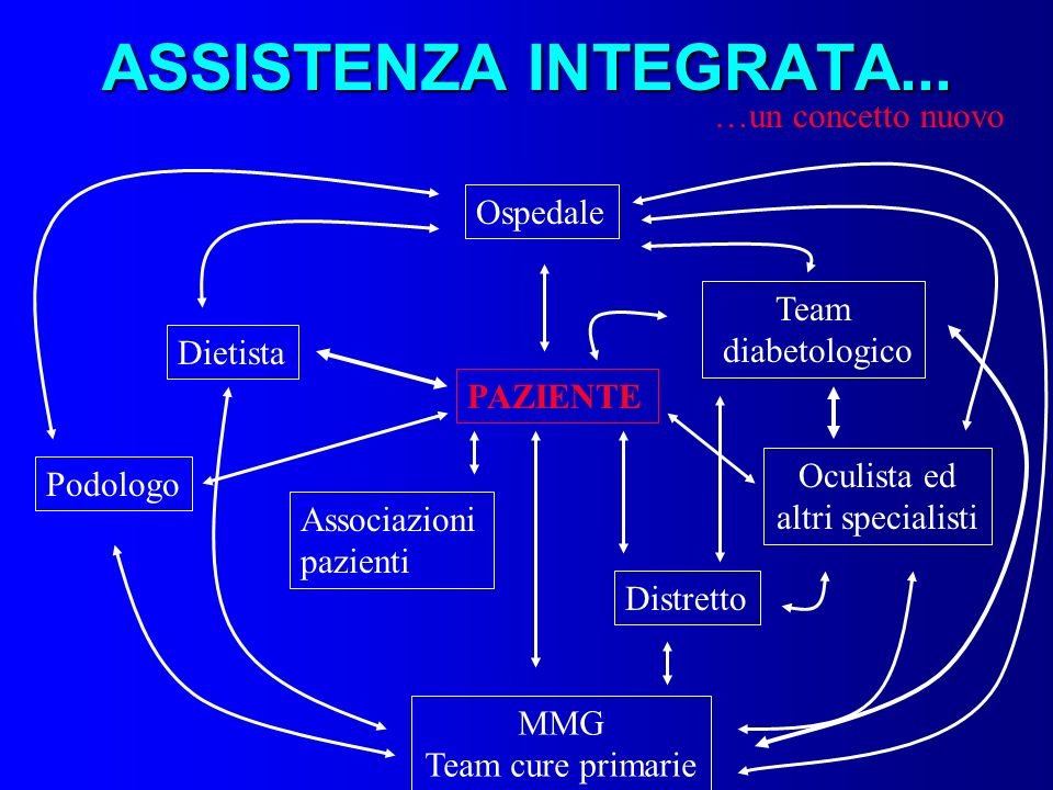 ASSISTENZA INTEGRATA... …un concetto nuovo Ospedale Team diabetologico