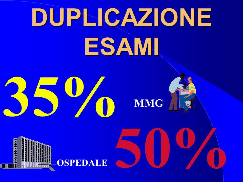 DUPLICAZIONE ESAMI 35% MMG 50% OSPEDALE