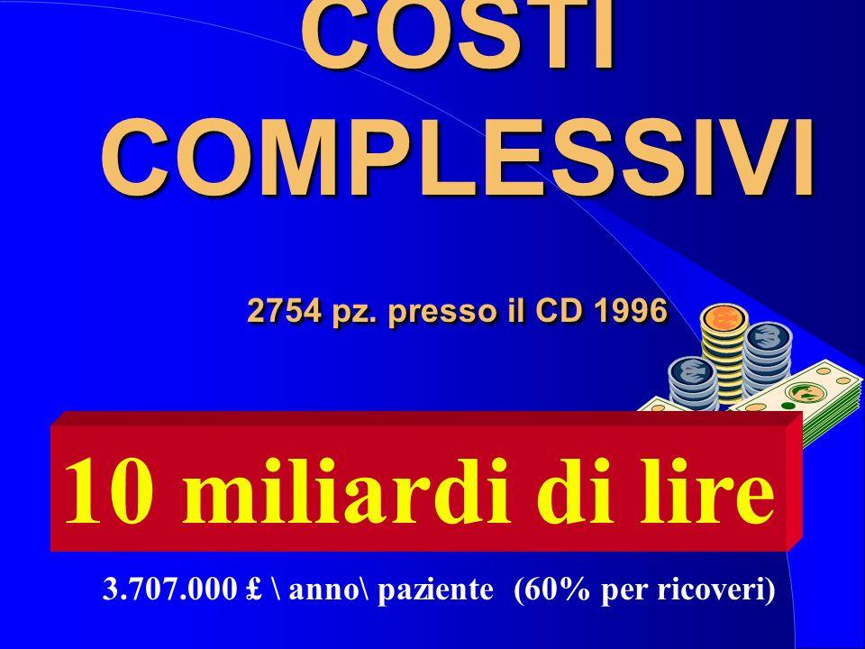 COSTI COMPLESSIVI 2754 pz. presso il CD 1996